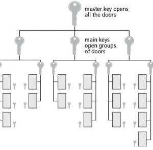 Accesorii opționale pentru uși metalice antifoc și multifuncționale